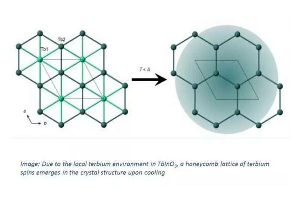 全新磁性材料展现量子自旋液态