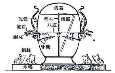 地动仪复原模型