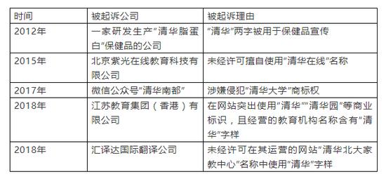 清华大学针对多起侵害学校声誉的事件提起诉讼并获胜。