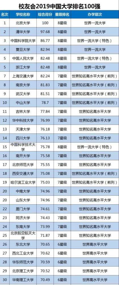 最新中国大学排名图片 2.png