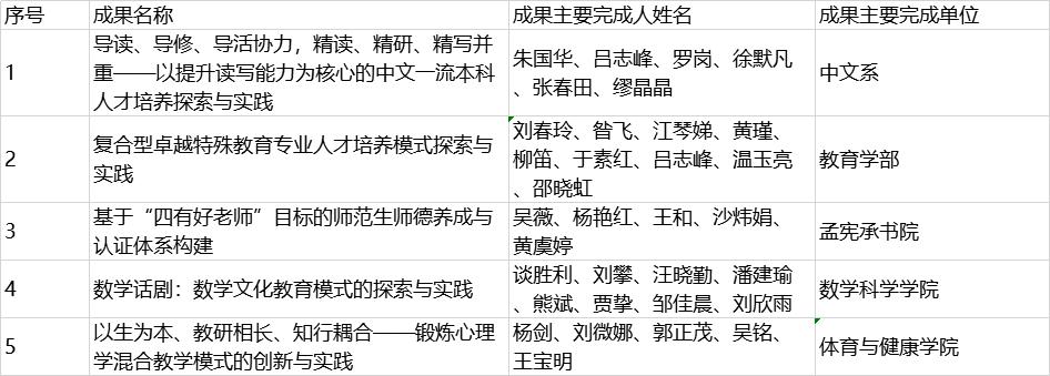 最新中国大学排名图片 4.png
