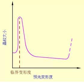 再结晶对组织性能的影响2.jpg