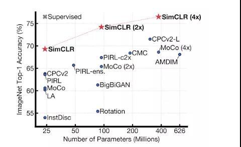 谷歌大脑联手Hinton提出SimCLR新框架,疯狂提升自监督学习性能2.jpg