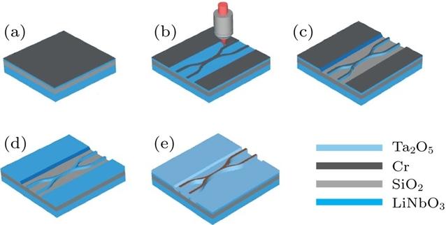 中国科学家取得铌酸锂光波导制备技术突破2.jpg