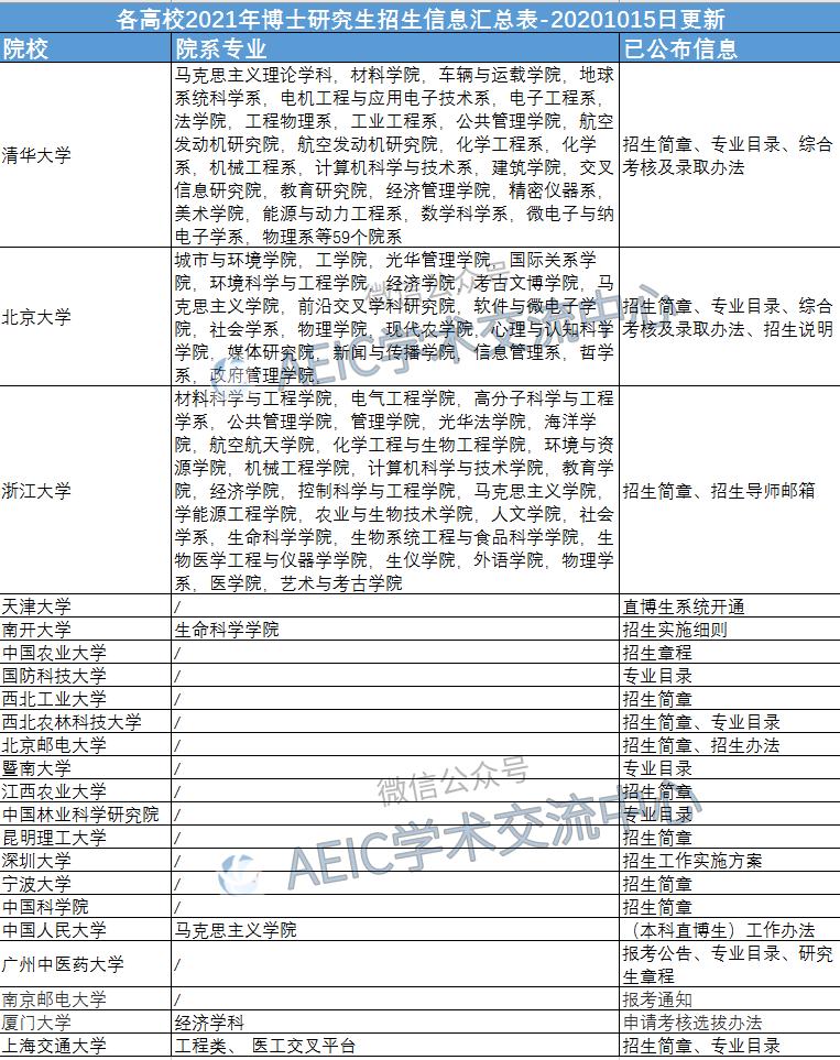 各高校2021年博士研究生招生简章.png