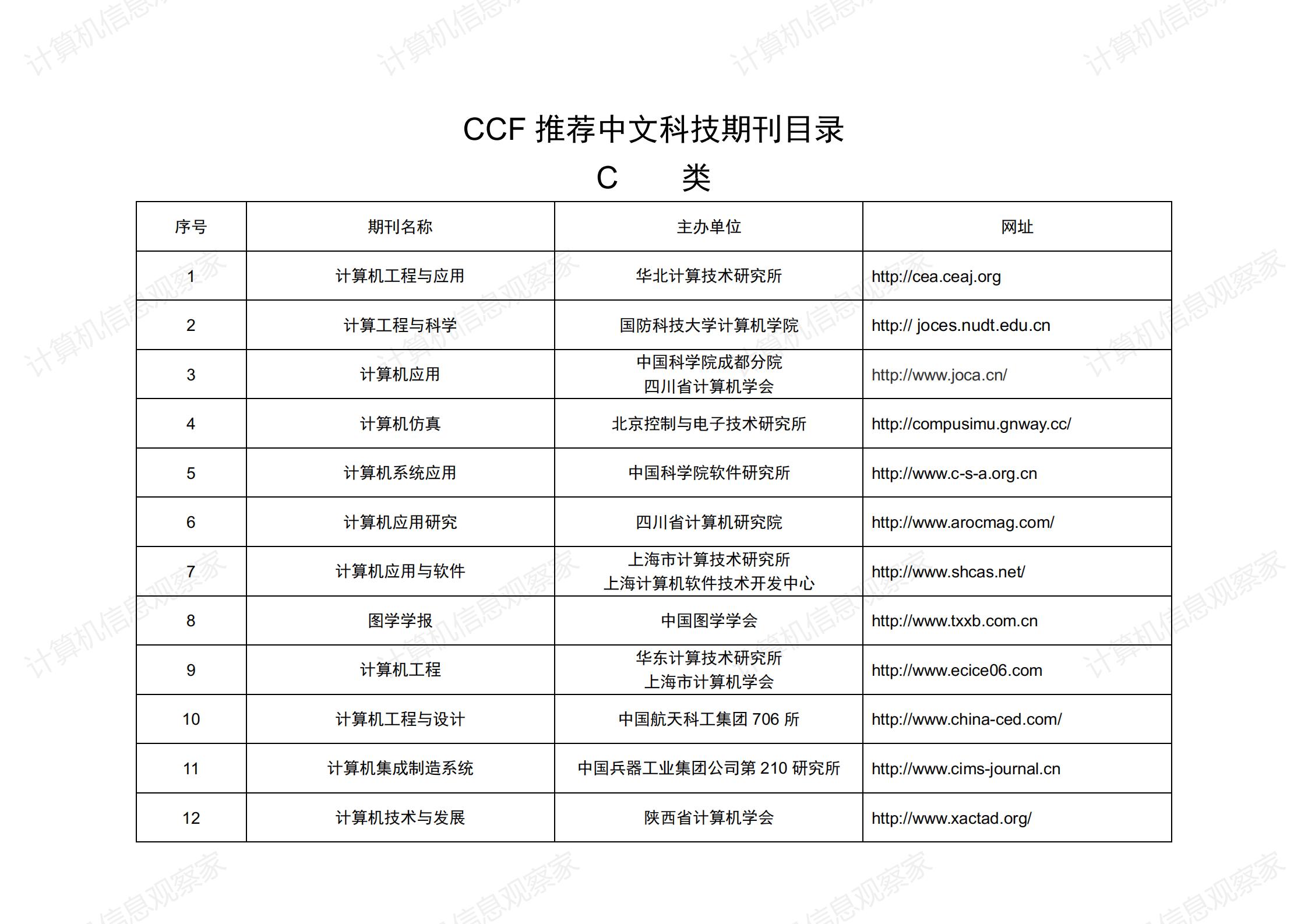 中国计算机学会推荐中文科技期刊目录_03.png