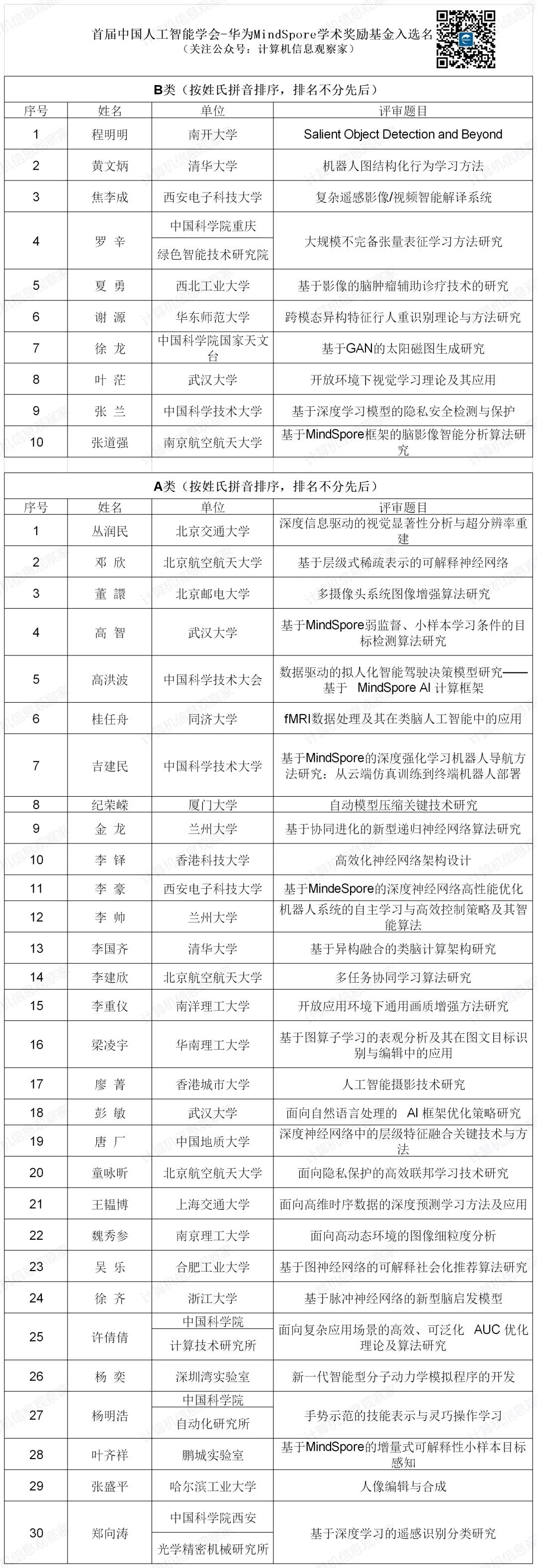 华为学术奖励基金.png