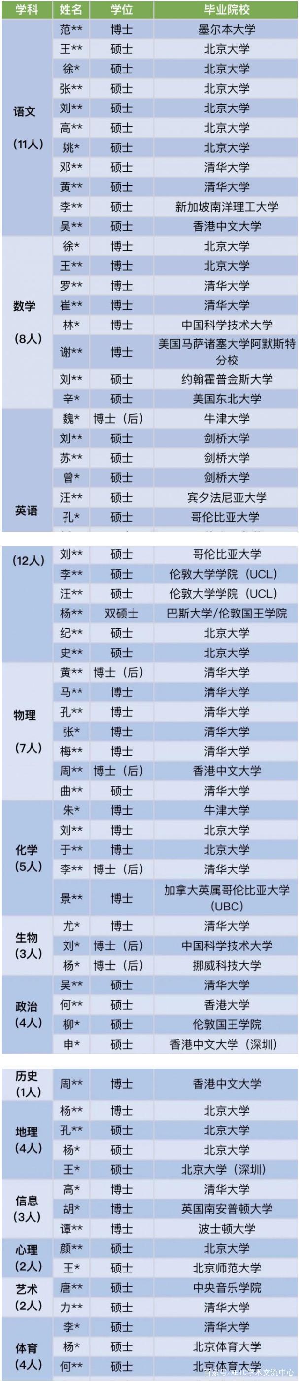 深圳中学2020年入职教师名单1.jpg